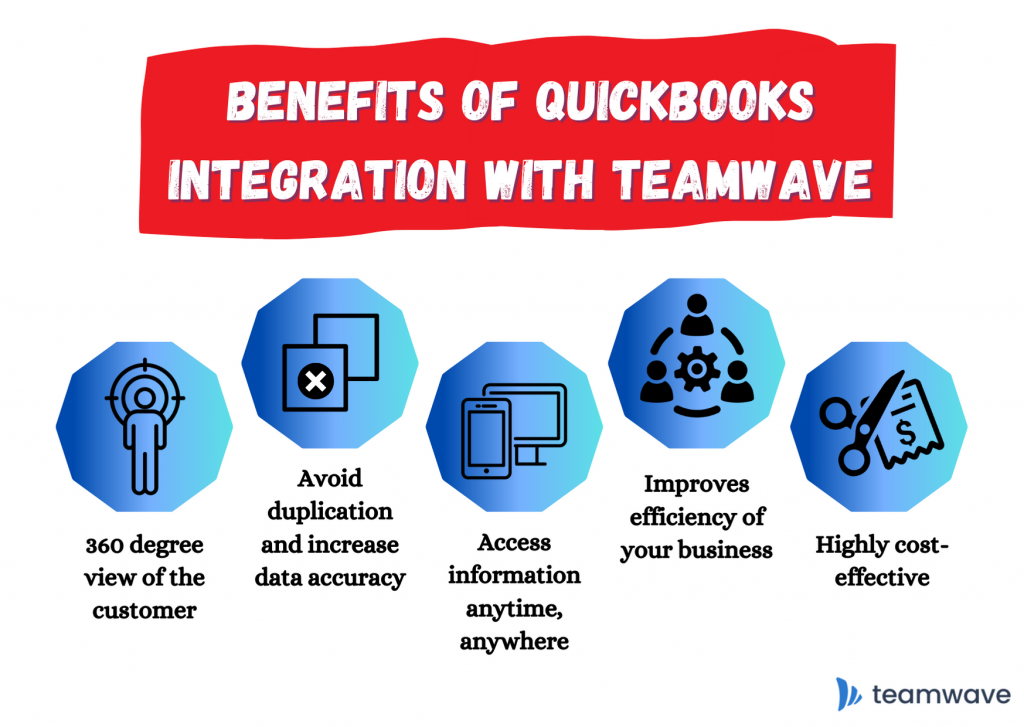 Benefits of Quickbooks Integration with TeamWave